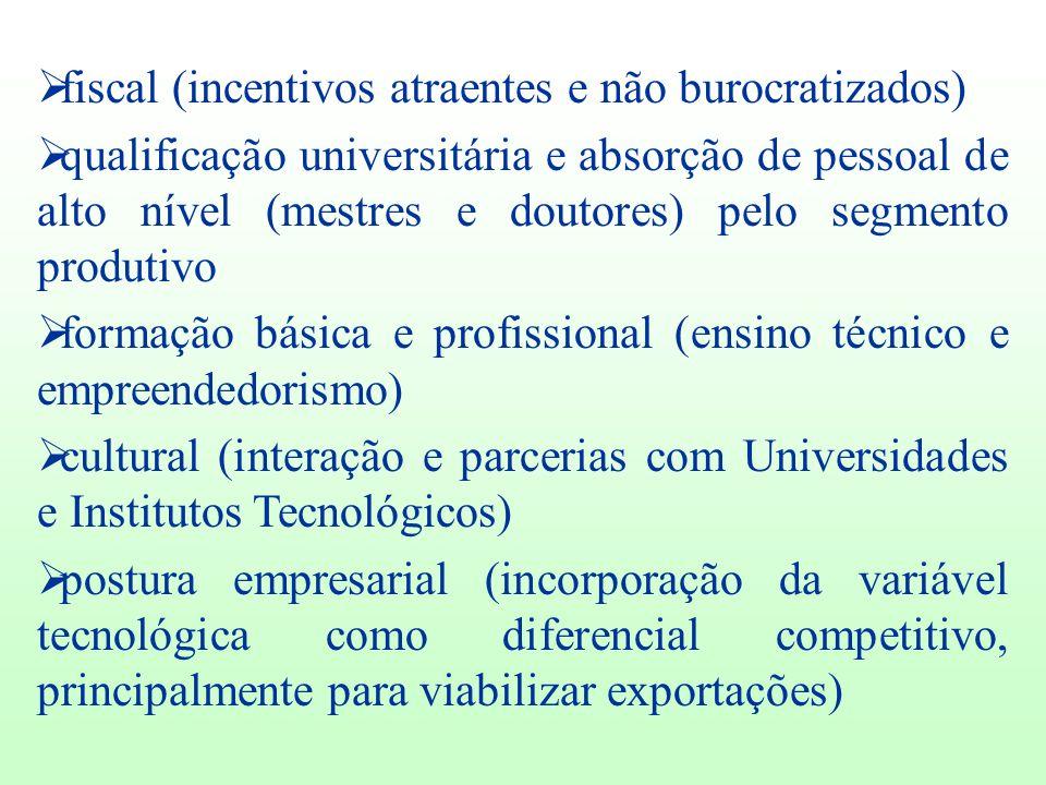fiscal (incentivos atraentes e não burocratizados)