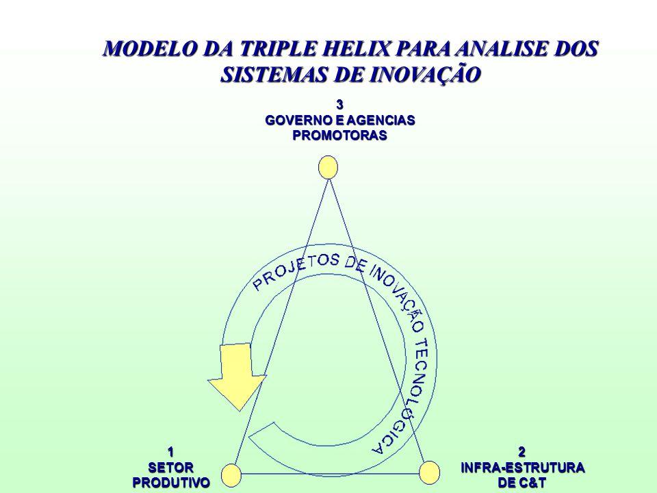 MODELO DA TRIPLE HELIX PARA ANALISE DOS