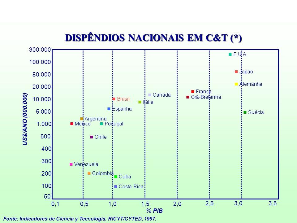 DISPÊNDIOS NACIONAIS EM C&T (*)
