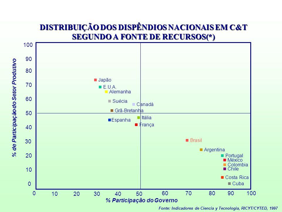 DISTRIBUIÇÃO DOS DISPÊNDIOS NACIONAIS EM C&T SEGUNDO A FONTE DE RECURSOS(*)