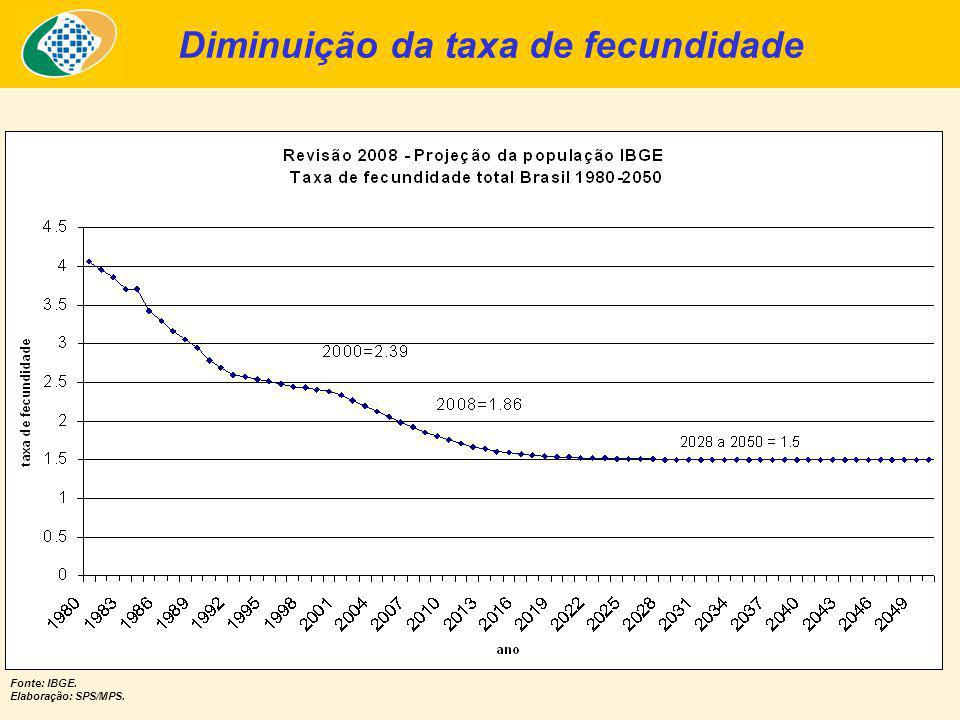 Diminuição da taxa de fecundidade