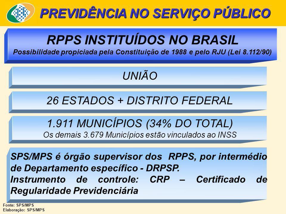 PREVIDÊNCIA NO SERVIÇO PÚBLICO RPPS INSTITUÍDOS NO BRASIL