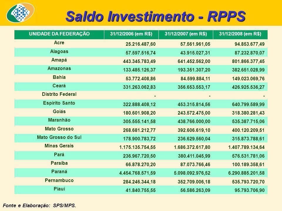 Saldo Investimento - RPPS