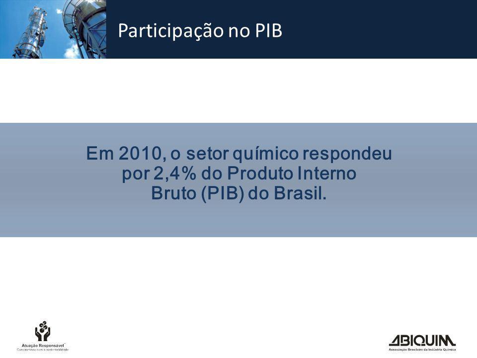 Em 2010, o setor químico respondeu por 2,4% do Produto Interno