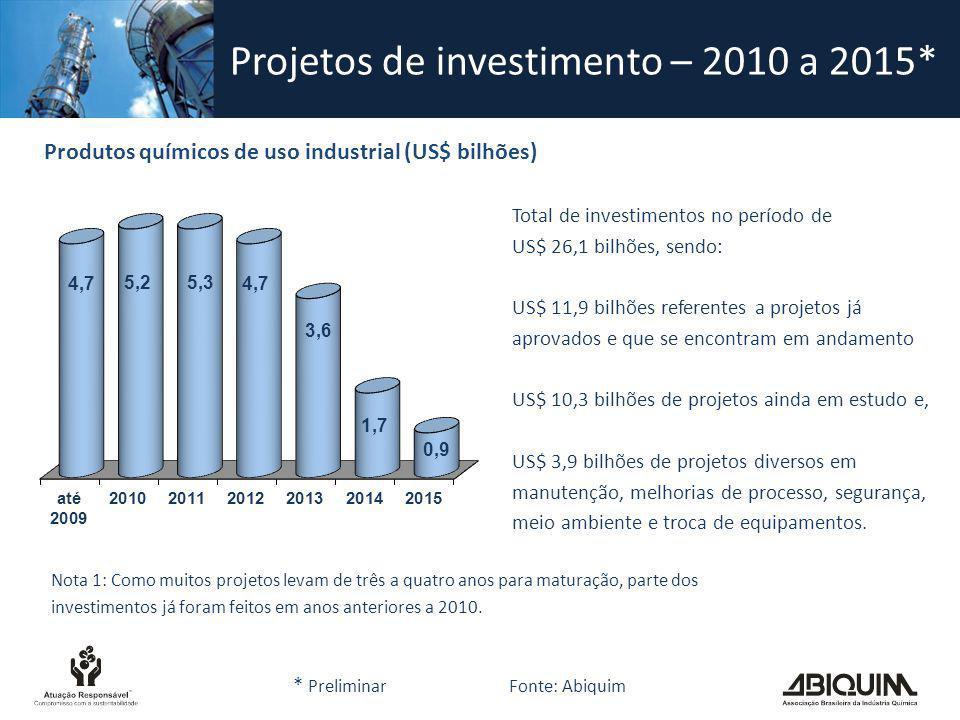 Projetos de investimento – 2010 a 2015*