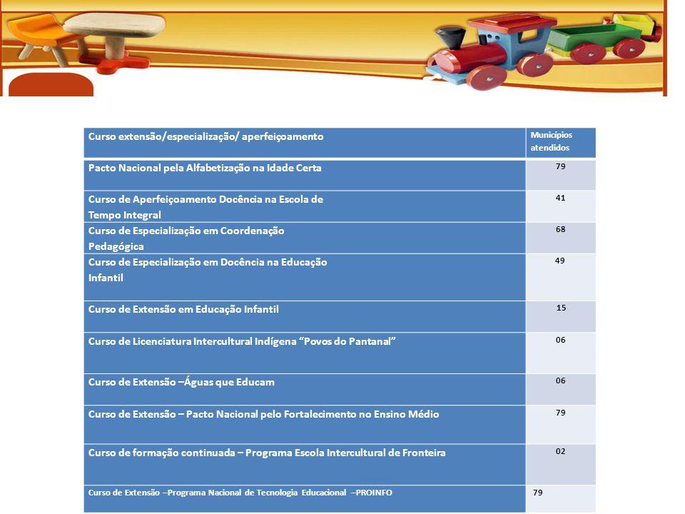 Curso extensão/especialização/ aperfeiçoamento