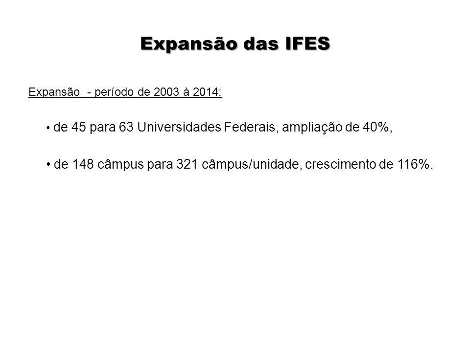 Expansão das IFES Expansão - período de 2003 à 2014: de 45 para 63 Universidades Federais, ampliação de 40%,