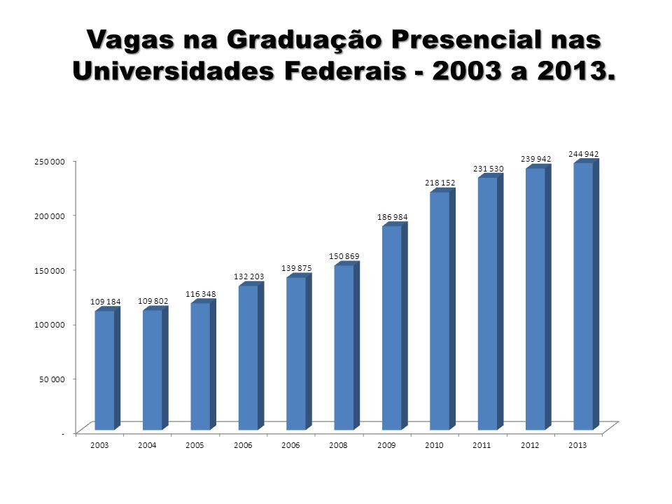 04/03/11 Vagas na Graduação Presencial nas Universidades Federais - 2003 a 2013. 11