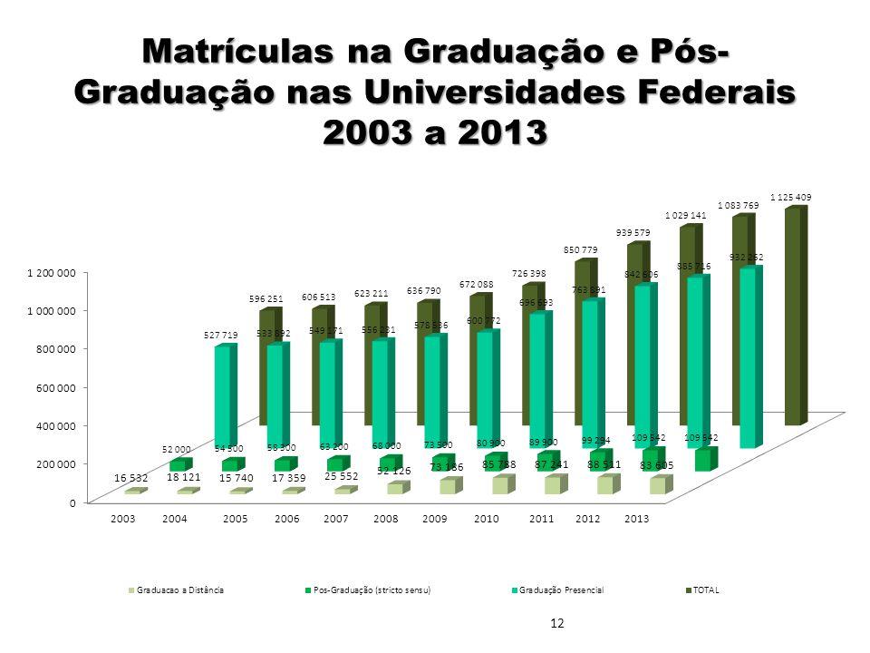 04/03/11 Matrículas na Graduação e Pós-Graduação nas Universidades Federais 2003 a 2013 12