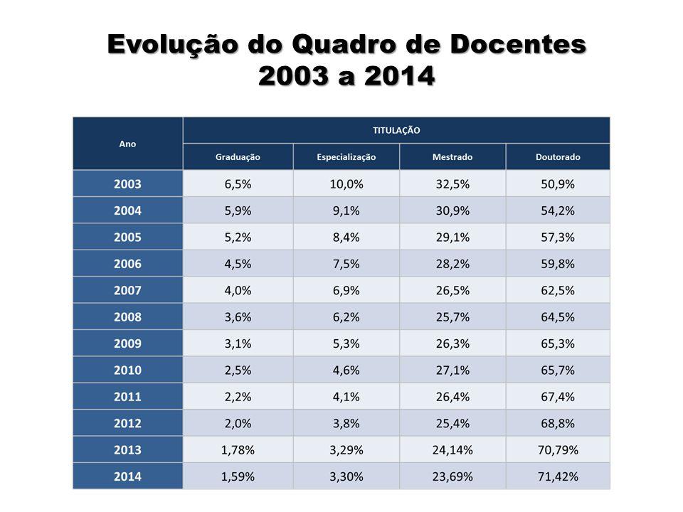Evolução do Quadro de Docentes 2003 a 2014