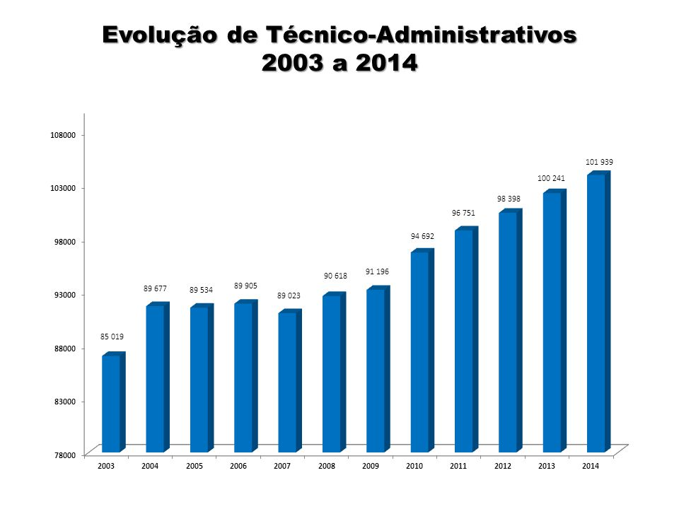 Evolução de Técnico-Administrativos 2003 a 2014