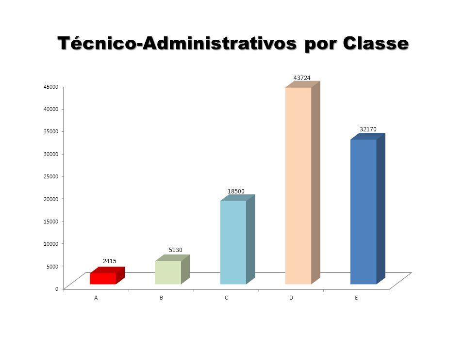 Técnico-Administrativos por Classe