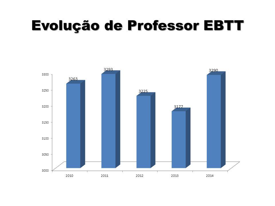 Evolução de Professor EBTT
