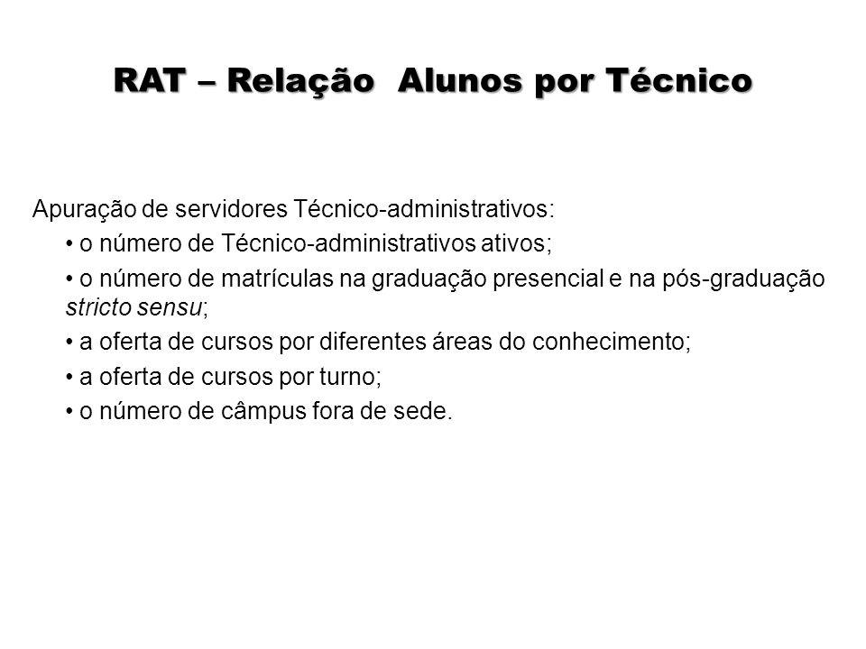 RAT – Relação Alunos por Técnico