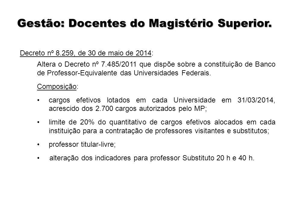Gestão: Docentes do Magistério Superior.