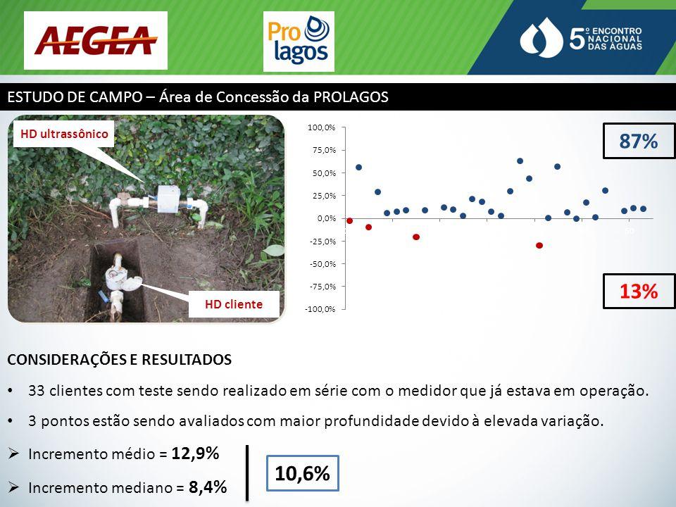 87% 13% 10,6% ESTUDO DE CAMPO – Área de Concessão da PROLAGOS