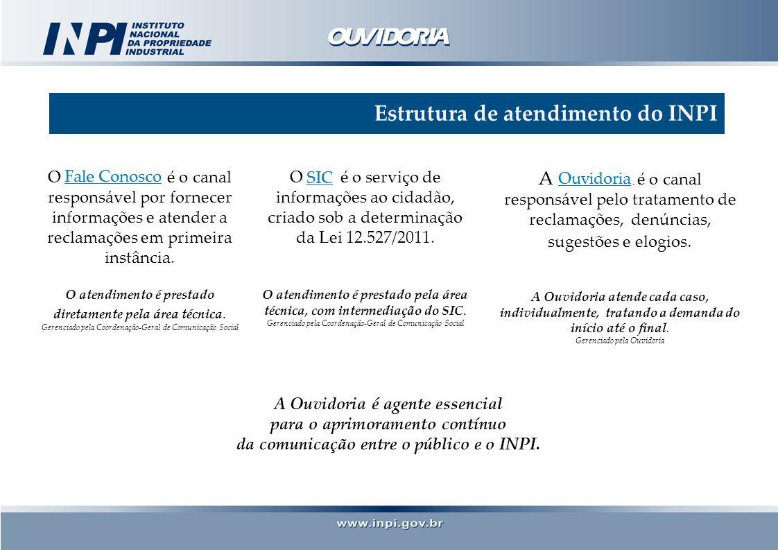 Estrutura de atendimento do INPI