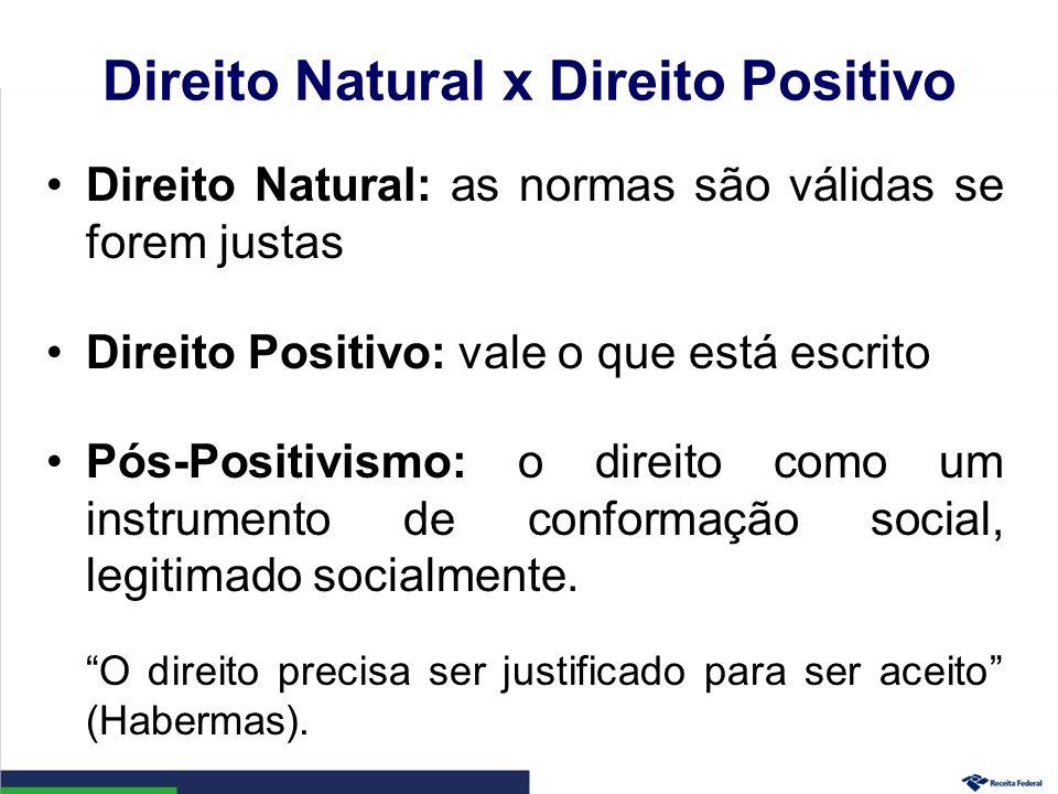 Direito Natural x Direito Positivo