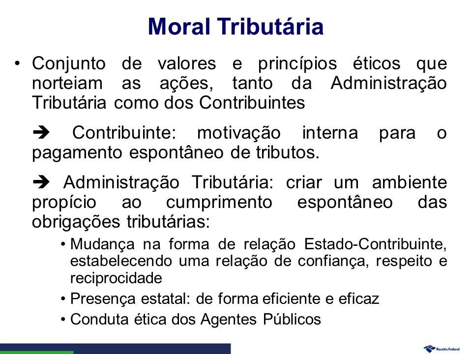 Moral Tributária Conjunto de valores e princípios éticos que norteiam as ações, tanto da Administração Tributária como dos Contribuintes.