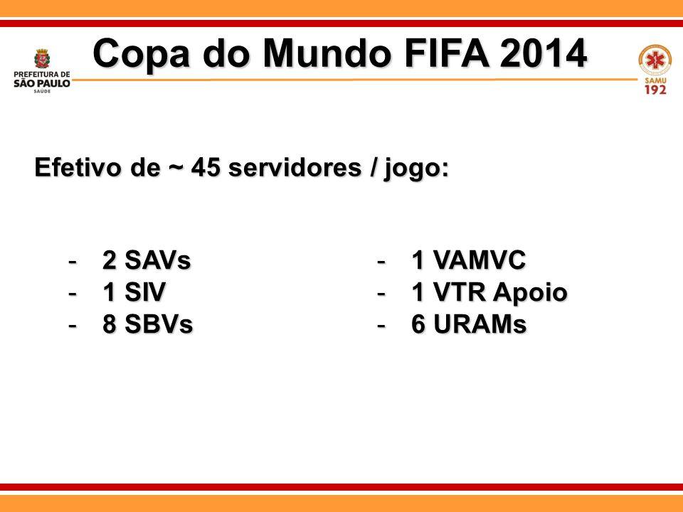 Copa do Mundo FIFA 2014 Efetivo de ~ 45 servidores / jogo: 2 SAVs