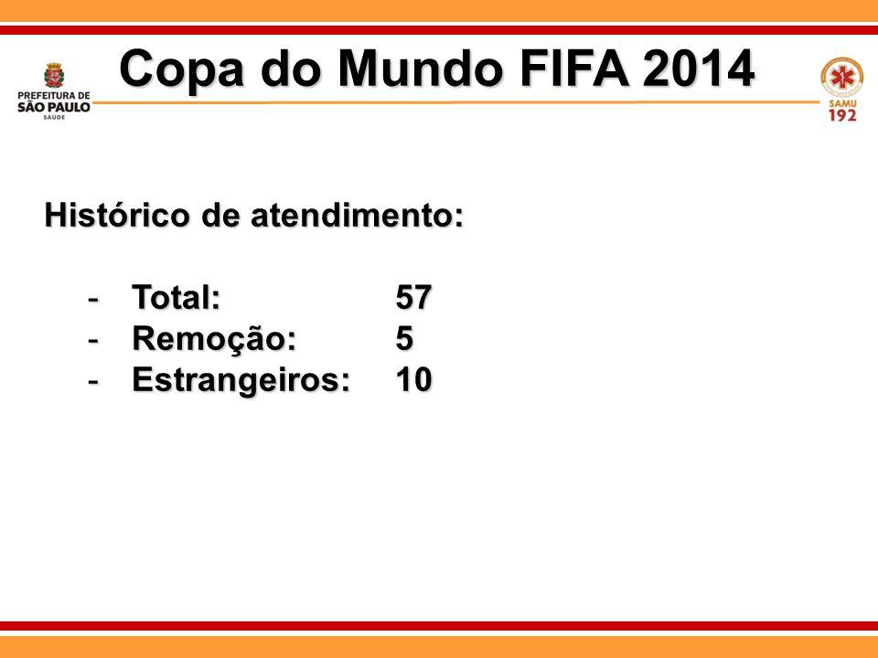 Copa do Mundo FIFA 2014 Histórico de atendimento: Total: 57 Remoção: 5