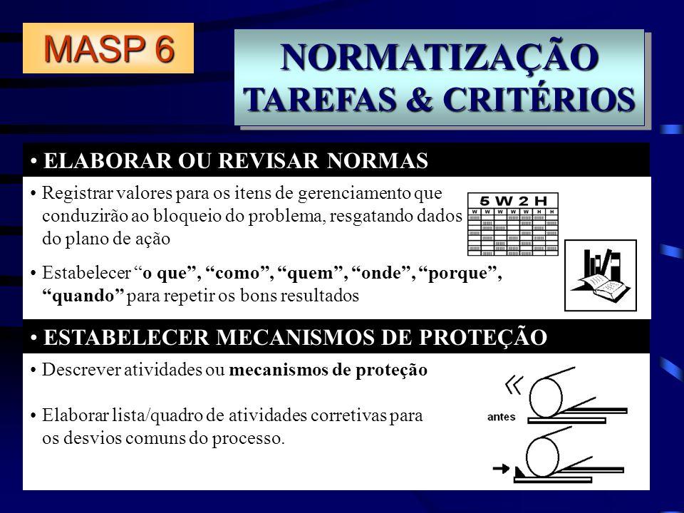 NORMATIZAÇÃO MASP 6 TAREFAS & CRITÉRIOS ELABORAR OU REVISAR NORMAS