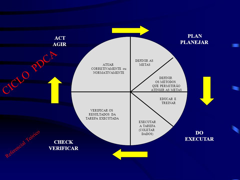 CICLO PDCA PLAN ACT PLANEJAR AGIR DO EXECUTAR Referencial Teórico