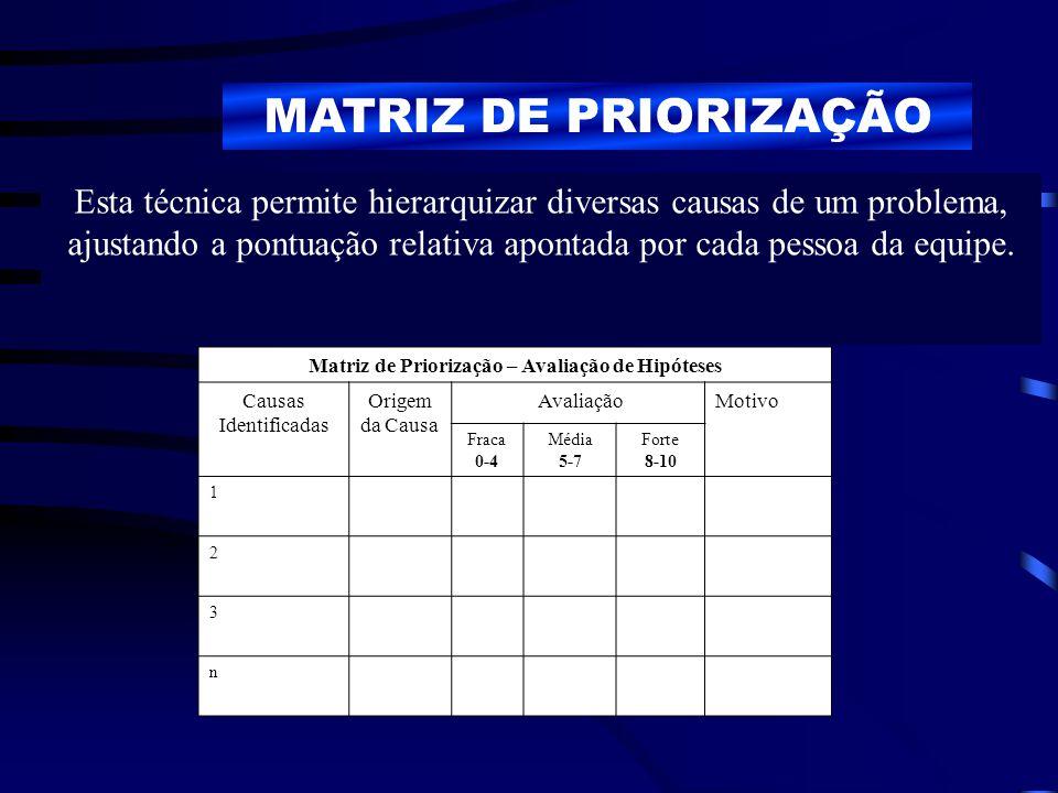 Matriz de Priorização – Avaliação de Hipóteses