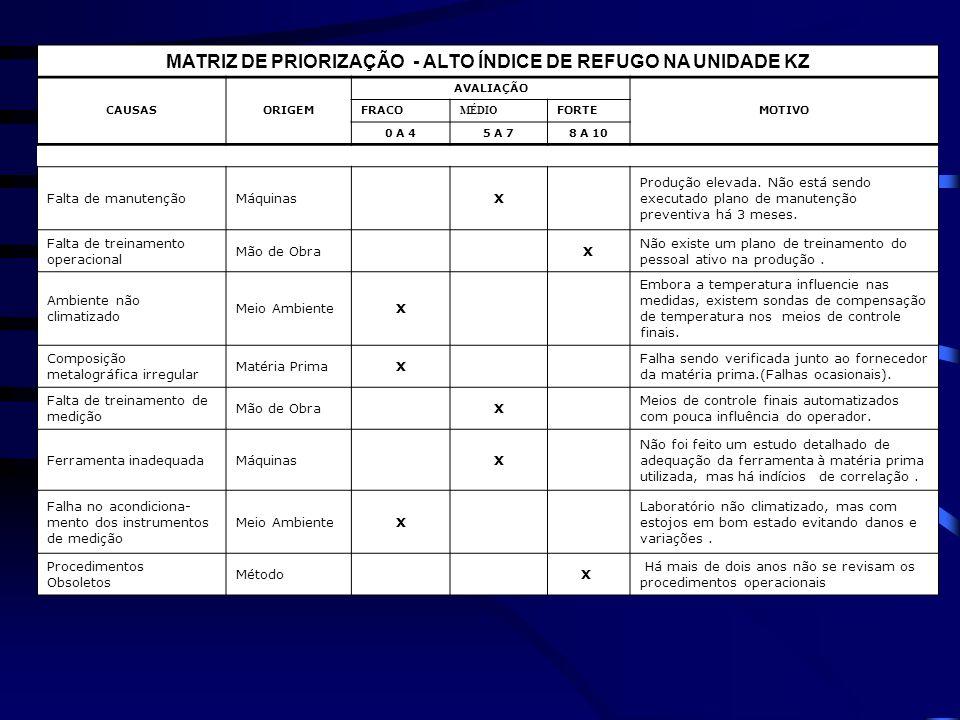 MATRIZ DE PRIORIZAÇÃO - ALTO ÍNDICE DE REFUGO NA UNIDADE KZ