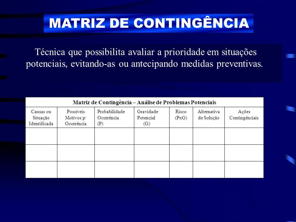 Matriz de Contingência – Análise de Problemas Potenciais