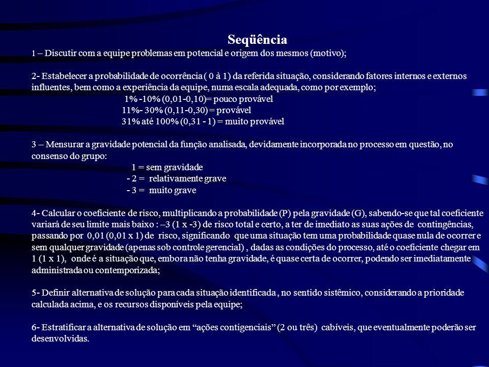Seqüência 1 – Discutir com a equipe problemas em potencial e origem dos mesmos (motivo);