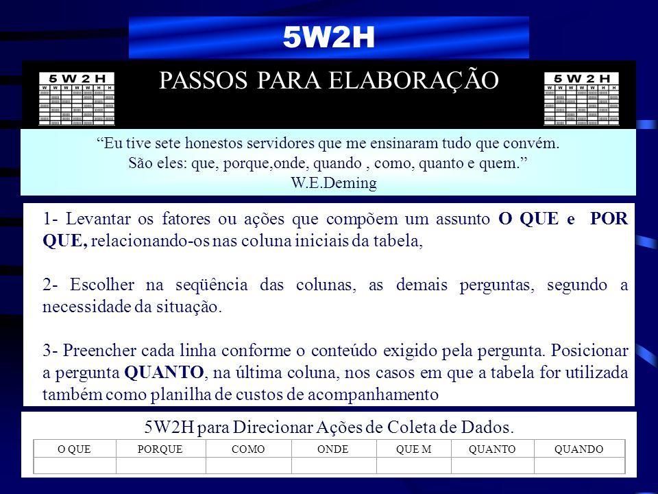 5W2H PASSOS PARA ELABORAÇÃO