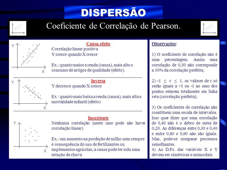 Coeficiente de Correlação de Pearson.