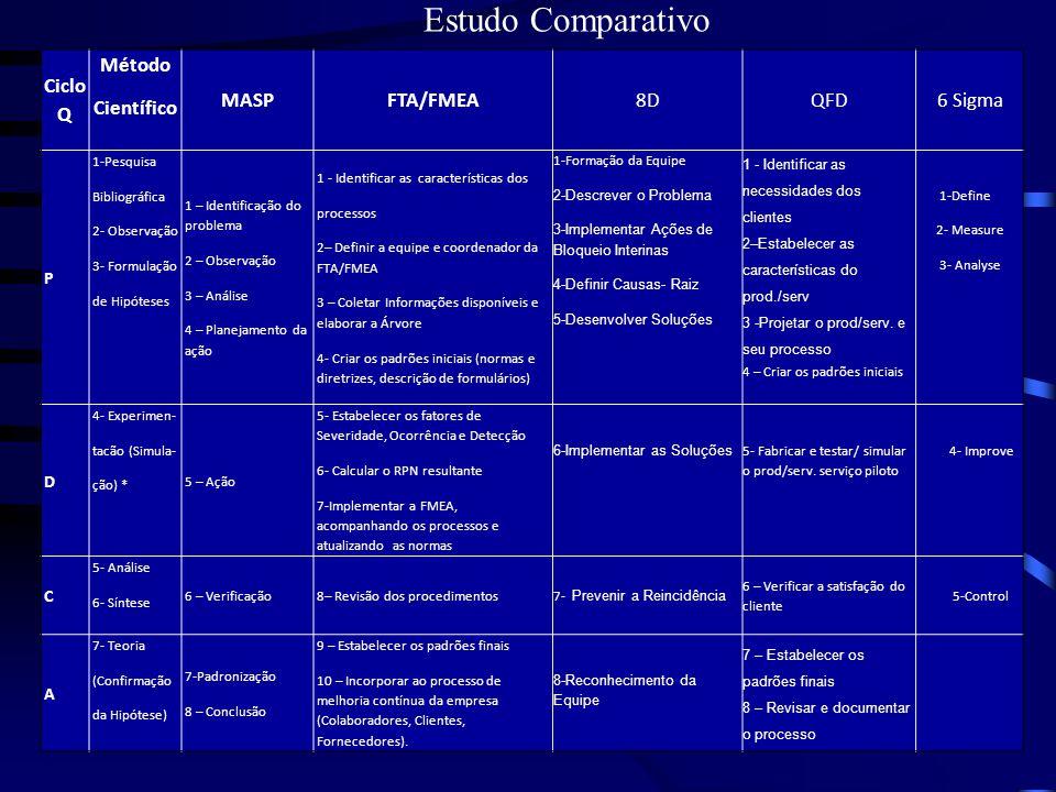 Estudo Comparativo Ciclo Q Método Científico MASP FTA/FMEA 8D QFD