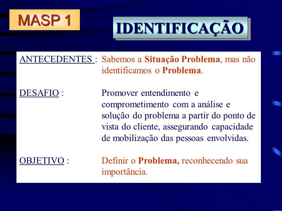 MASP 1 IDENTIFICAÇÃO. ANTECEDENTES : Sabemos a Situação Problema, mas não identificamos o Problema.