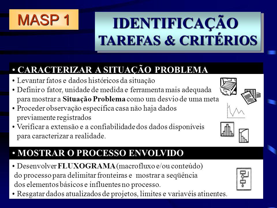 IDENTIFICAÇÃO MASP 1 TAREFAS & CRITÉRIOS