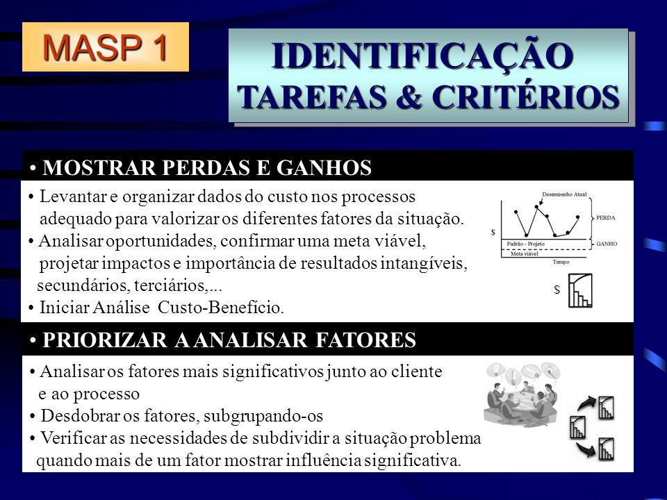 IDENTIFICAÇÃO MASP 1 TAREFAS & CRITÉRIOS MOSTRAR PERDAS E GANHOS
