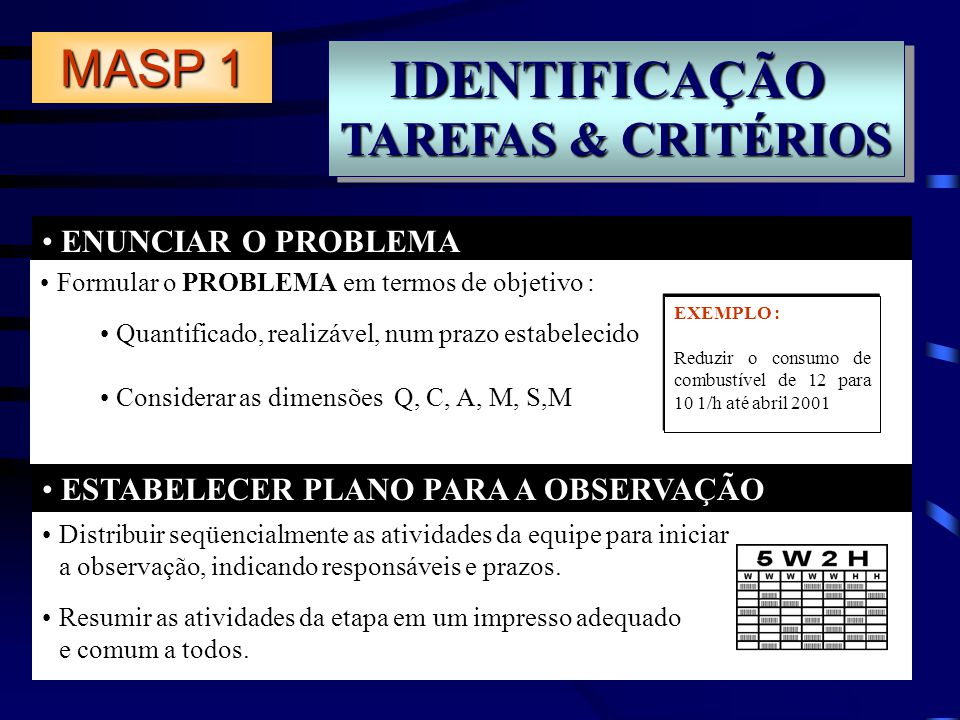 IDENTIFICAÇÃO MASP 1 TAREFAS & CRITÉRIOS ENUNCIAR O PROBLEMA