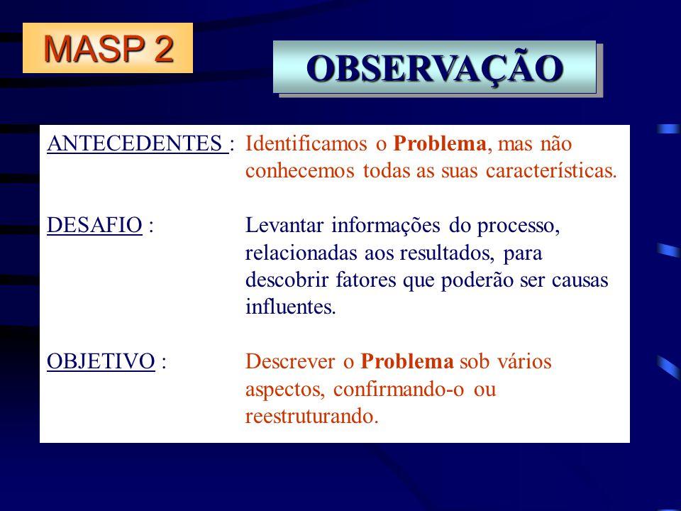 MASP 2 OBSERVAÇÃO. ANTECEDENTES : Identificamos o Problema, mas não conhecemos todas as suas características.