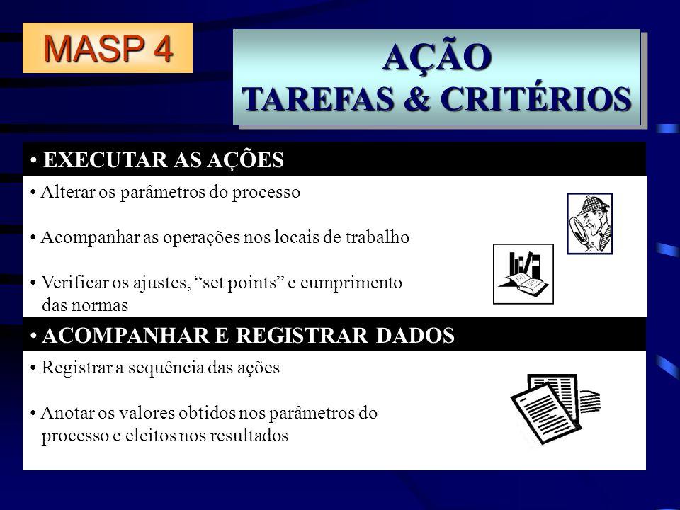 AÇÃO MASP 4 TAREFAS & CRITÉRIOS EXECUTAR AS AÇÕES