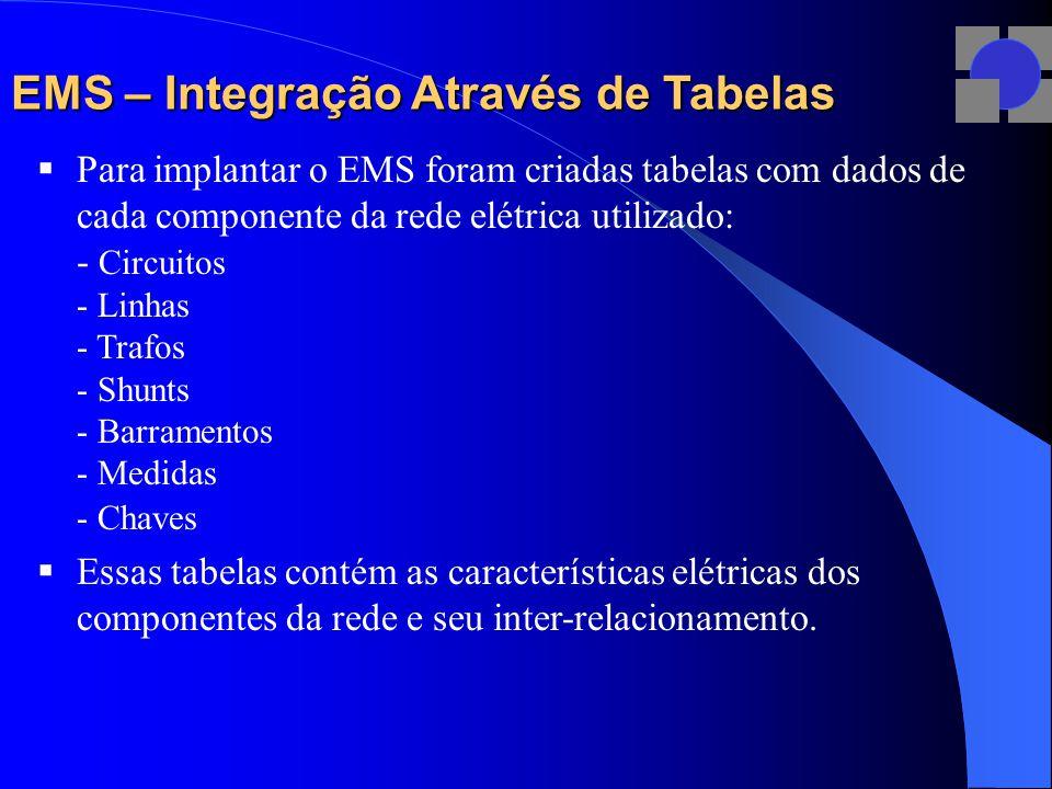 EMS – Integração Através de Tabelas