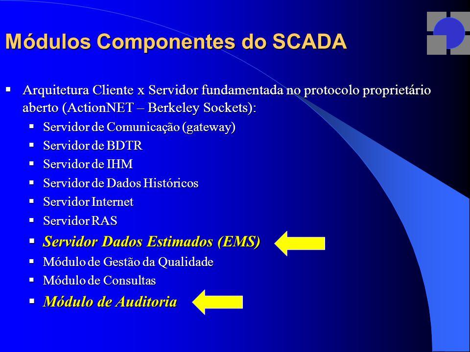 Módulos Componentes do SCADA