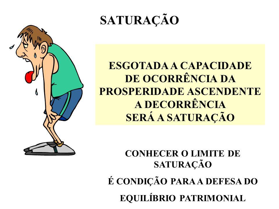 SATURAÇÃO ESGOTADA A CAPACIDADE DE OCORRÊNCIA DA