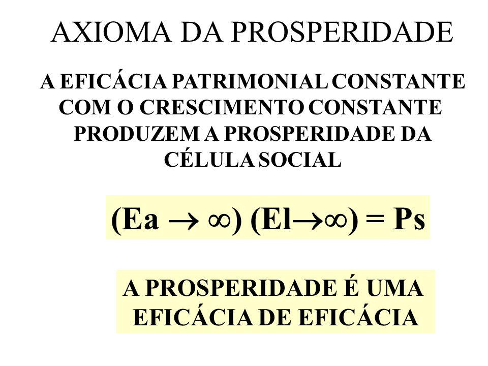 AXIOMA DA PROSPERIDADE
