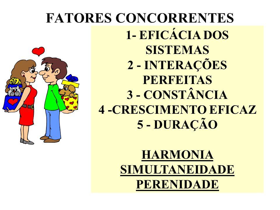 1- EFICÁCIA DOS SISTEMAS 2 - INTERAÇÕES PERFEITAS