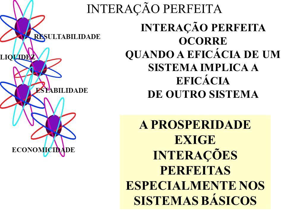 INTERAÇÃO PERFEITA OCORRE SISTEMA IMPLICA A EFICÁCIA