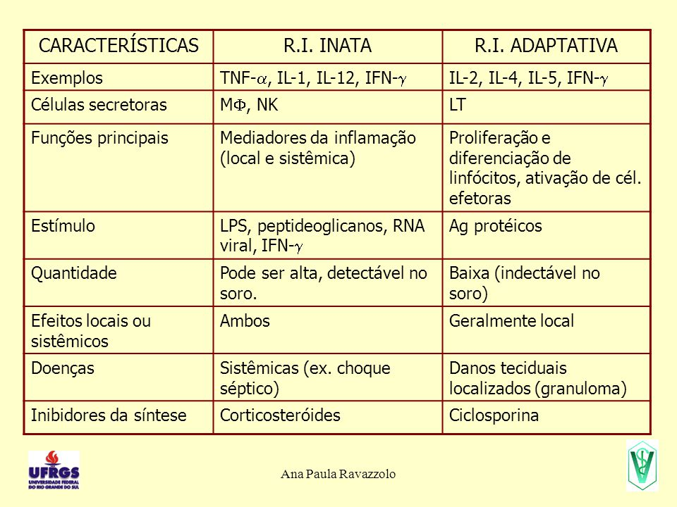CARACTERÍSTICAS R.I. INATA R.I. ADAPTATIVA Exemplos