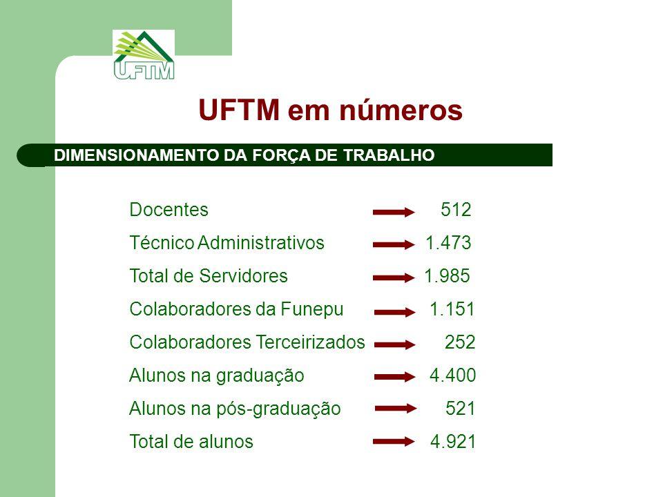 UFTM em números Docentes 512 Técnico Administrativos 1.473