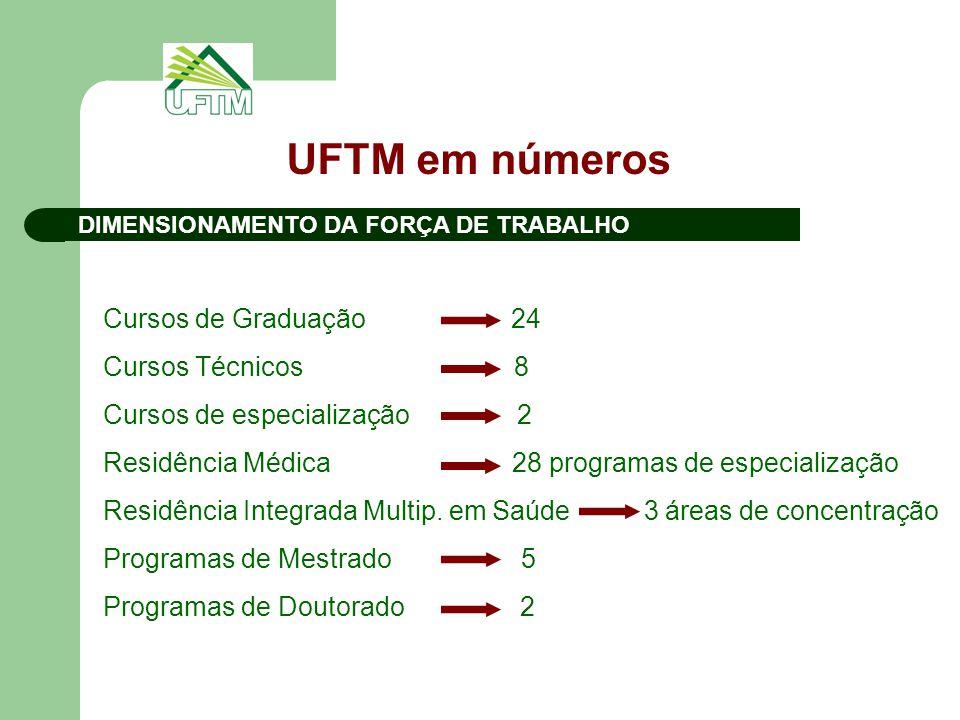 UFTM em números Cursos de Graduação 24 Cursos Técnicos 8