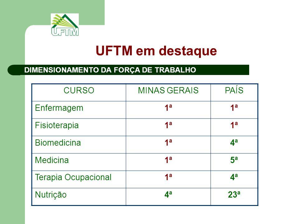 UFTM em destaque CURSO MINAS GERAIS PAÍS Enfermagem 1ª Fisioterapia